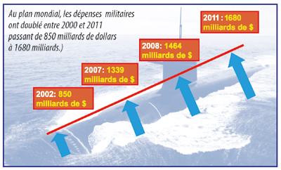 Les dépenses militaires ont doublé